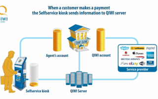 Как стать киви агентом и пользоваться личным кабинетом agent.qiwi.com?